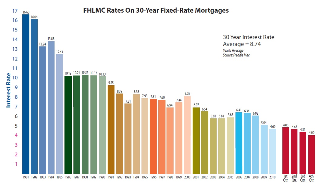 Home Loans Interest Rates Break The 4 Barrier What Is